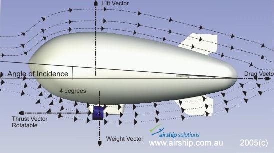 airship_design